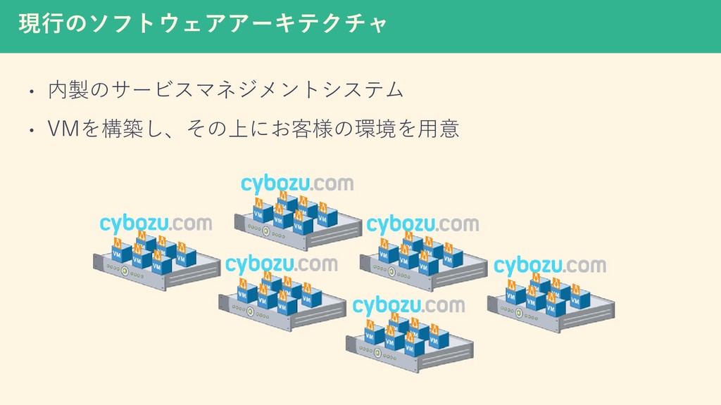 現行のソフトウェアアーキテクチャ • 内製のサービスマネジメントシステム • VMを構築し、そ...