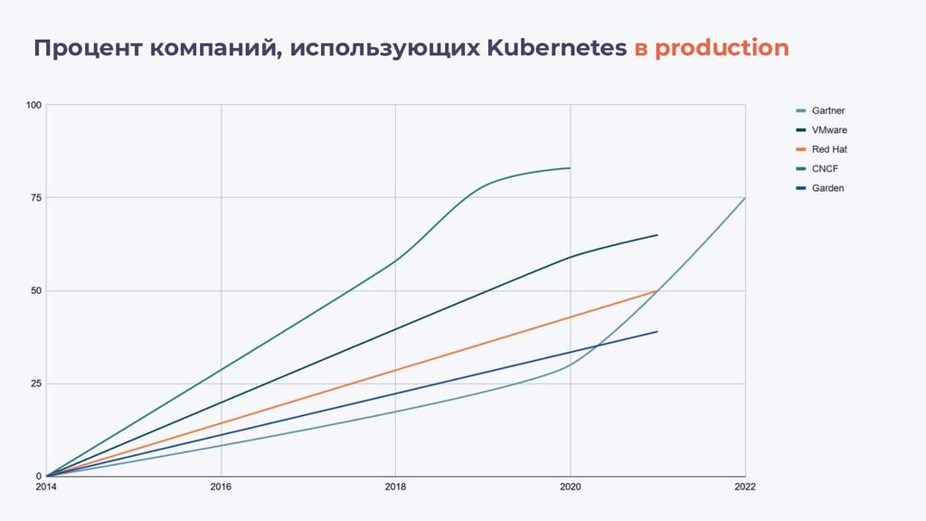 Процент компаний, использующих Kubernetes в pro...