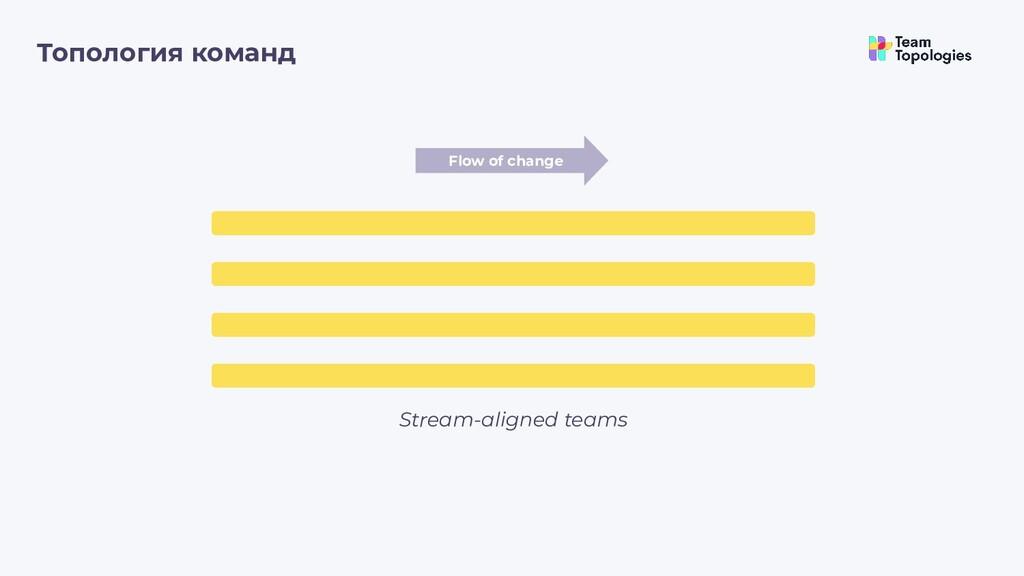 Топология команд Stream-aligned teams Flow of c...
