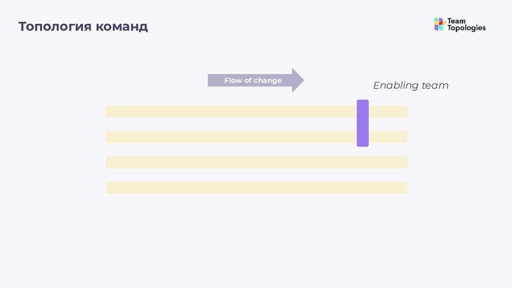 Топология команд Flow of change Enabling team