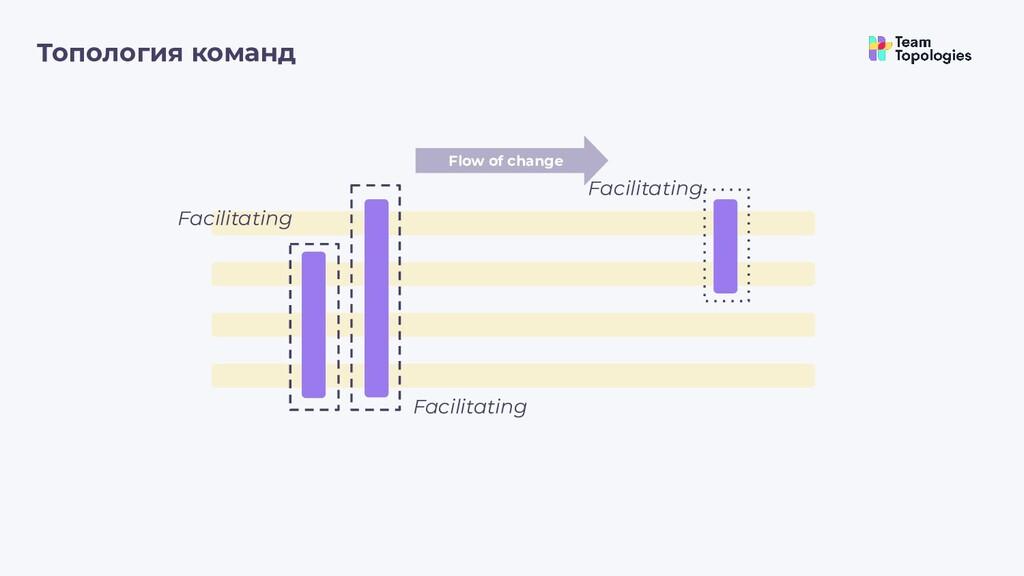 Топология команд Flow of change Facilitating Fa...