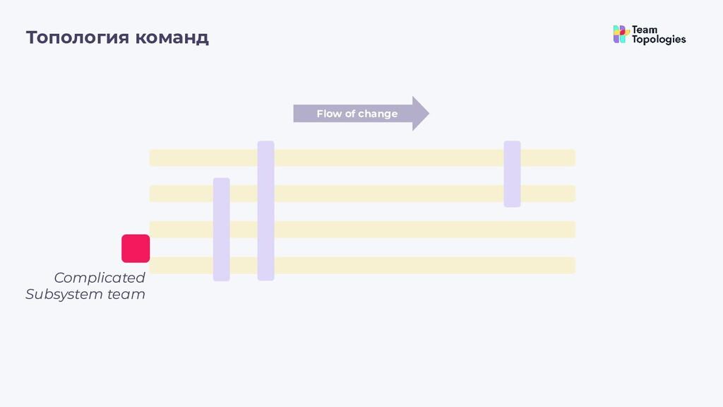 Топология команд Flow of change Complicated Sub...