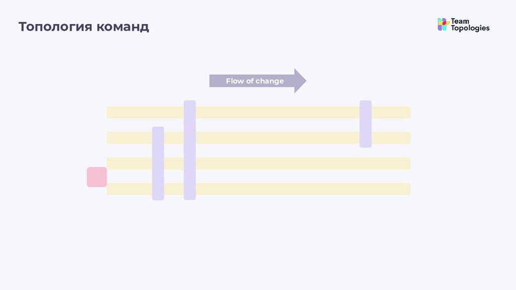 Топология команд Flow of change