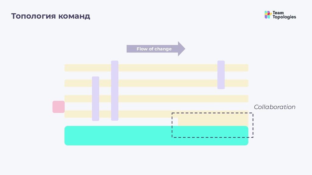 Топология команд Flow of change Collaboration