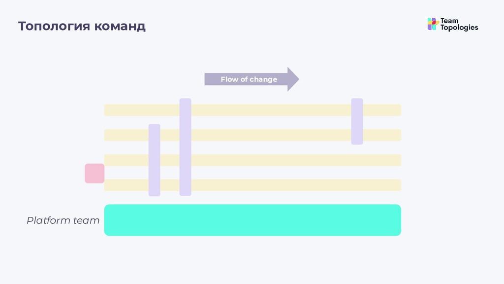 Топология команд Flow of change Platform team