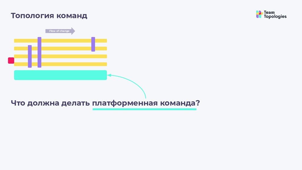 Топология команд Flow of change Что должна дела...