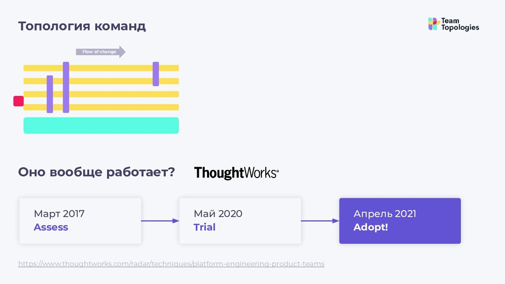 Топология команд Flow of change https://www.tho...