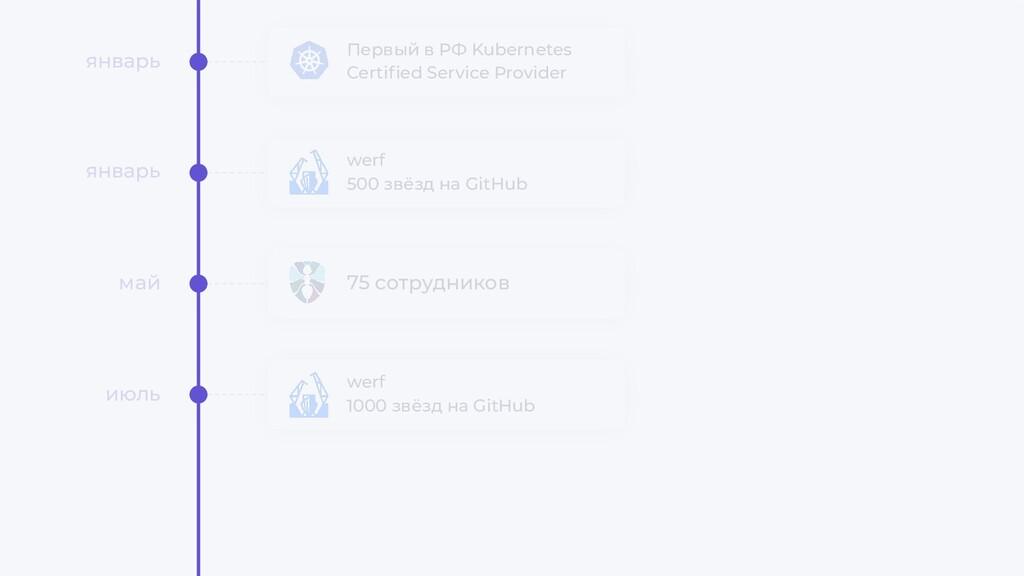 Первый в РФ Kubernetes Certified Service Provide...