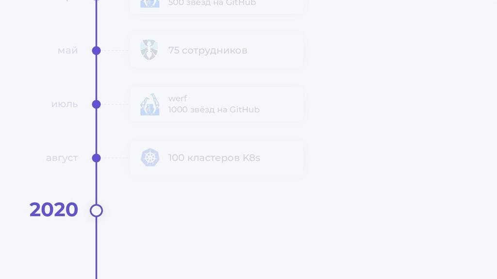 100 кластеров K8s август 500 звёзд на GitHub 75...