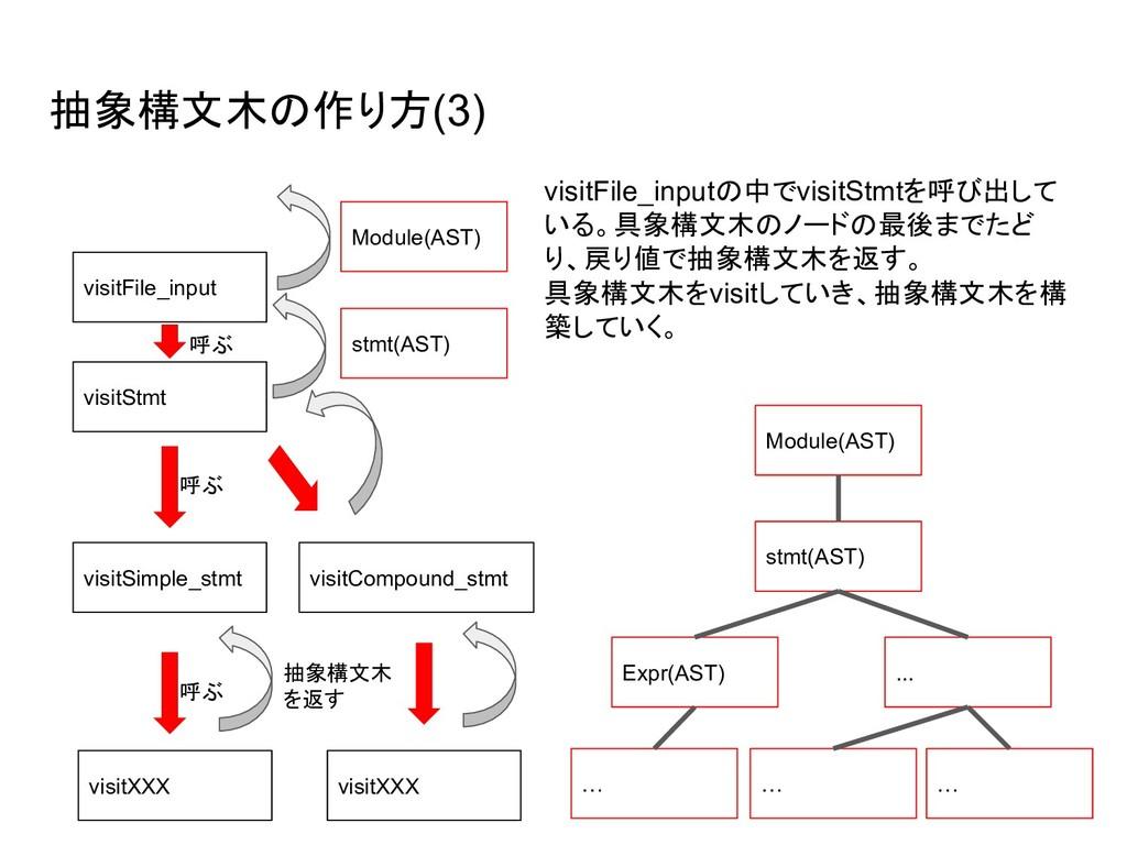 抽象構文木の作り方(3) visitFile_inputの中でvisitStmtを呼び出して ...