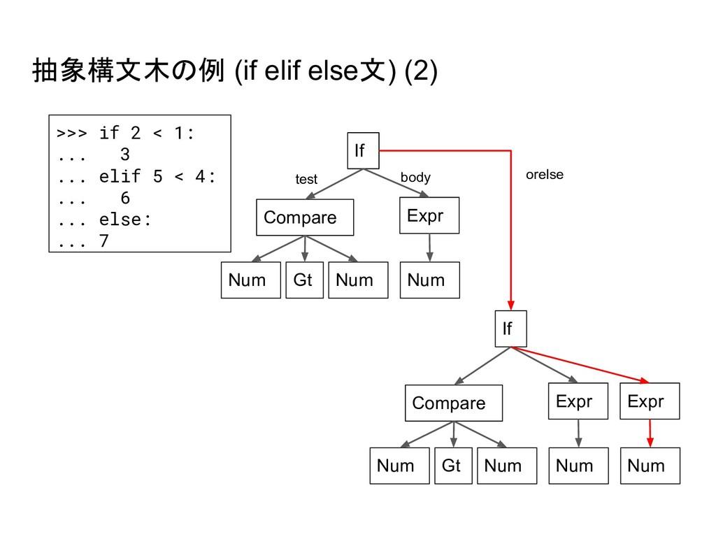 抽象構文木の例 (if elif else文) (2) >>> if 2 < 1: ... 3...