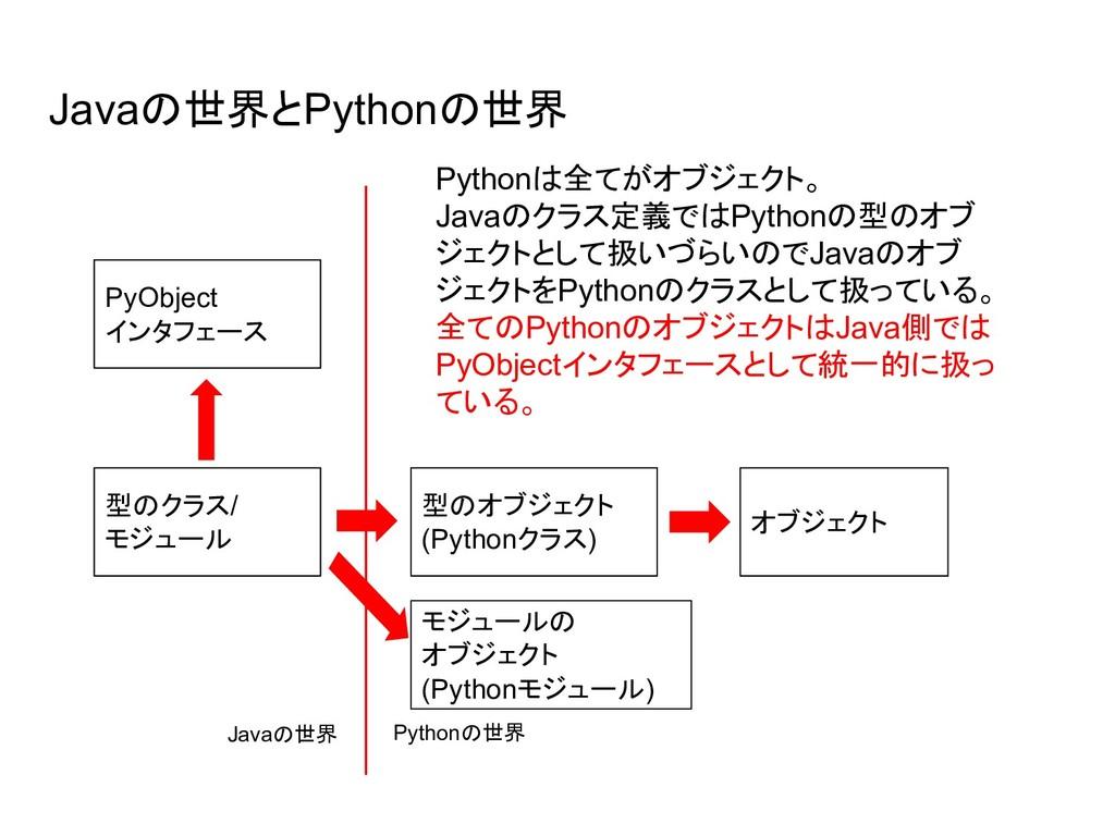 Javaの世界とPythonの世界 PyObject インタフェース 型のクラス/ モジュール...