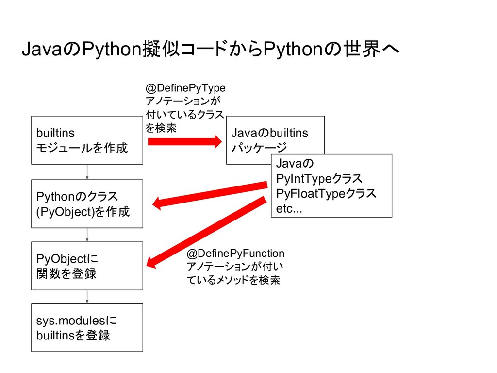 JavaのPython擬似コードからPythonの世界へ builtins モジュールを作成 ...