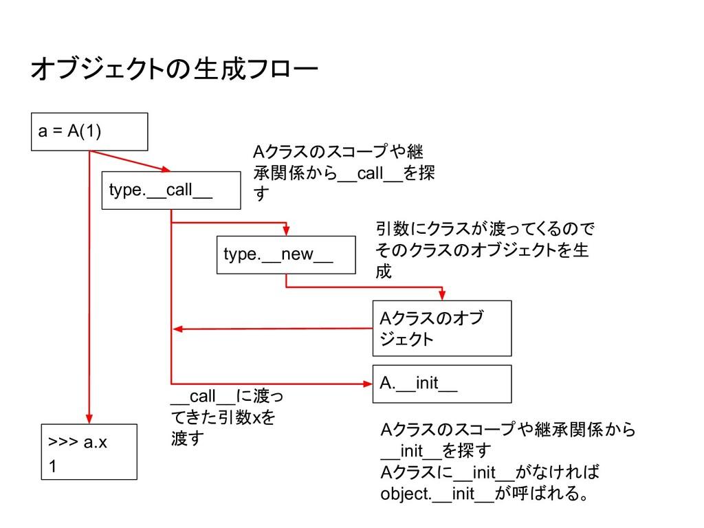 オブジェクトの生成フロー a = A(1) type.__call__ type.__new_...
