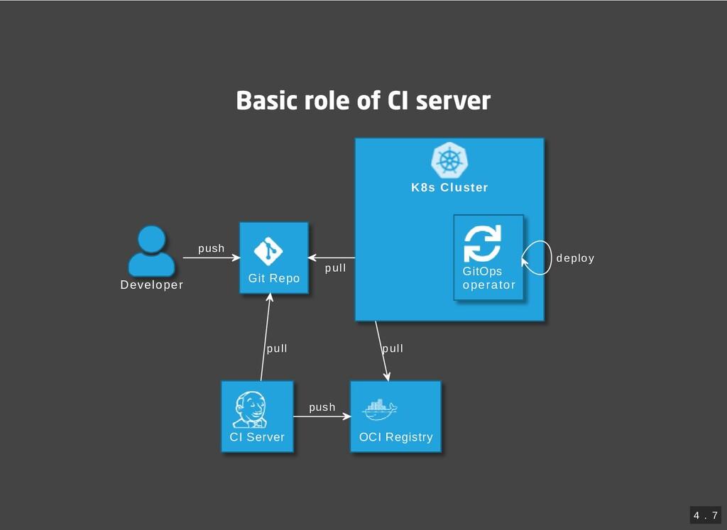 Basic role of CI server K8s Cluster Developer G...