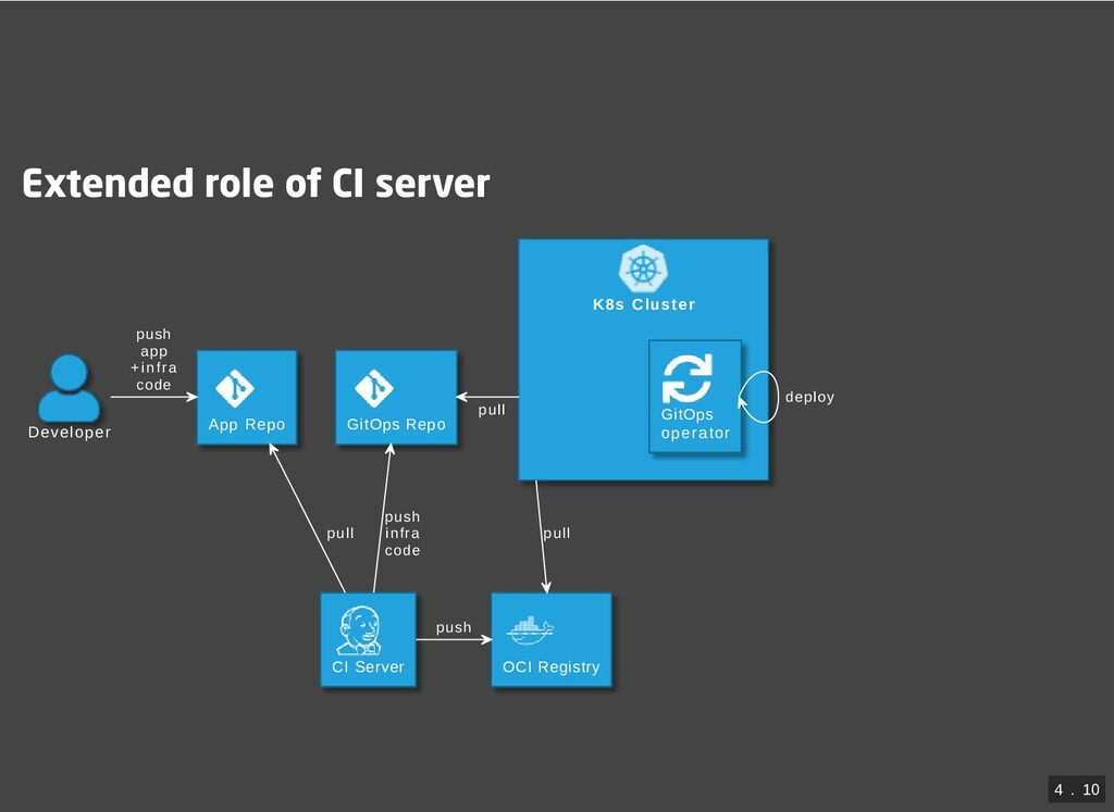 Extended role of CI server K8s Cluster Develope...