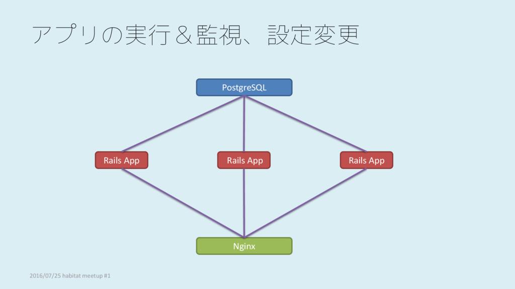 アプリの実行&監視、設定変更 PostgreSQL Rails App Rails App R...