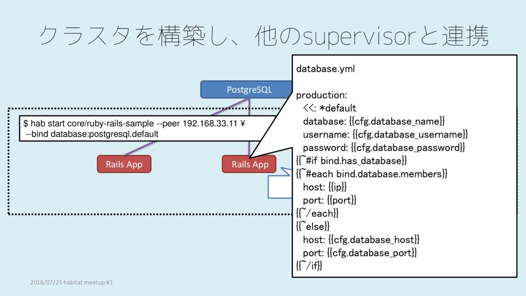 クラスタを構築し、他のsupervisorと連携 PostgreSQL Rails App R...