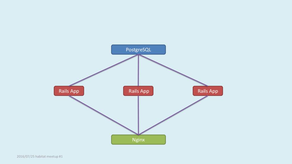 PostgreSQL Rails App Rails App Rails App Nginx ...