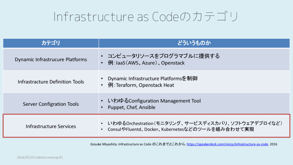 Infrastructure as Codeのカテゴリ カテゴリ どういうものか Dynami...