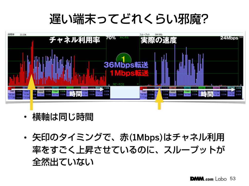 ͍ͬͯͲΕ͘Β͍अຐ w ԣ࣠ಉؒ͡ w ҹͷλΠϛϯάͰɺ 1Mbps ν...