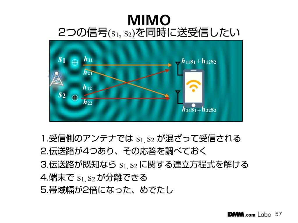 MIMO ͭͷ৴߸(s1, s2)Λಉʹૹड৴͍ͨ͠ ड৴ଆͷΞϯςφͰs1...