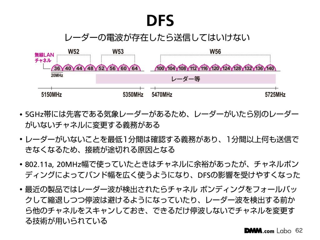 DFS Ϩʔμʔͷి͕ଘࡏͨ͠Βૹ৴͍͚ͯ͠ͳ͍ w 5GHzଳʹઌ٬Ͱ͋ΔؾϨ...