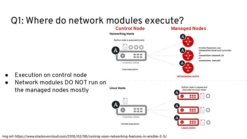 Q1: Where do network modules execute? Img ref: ...