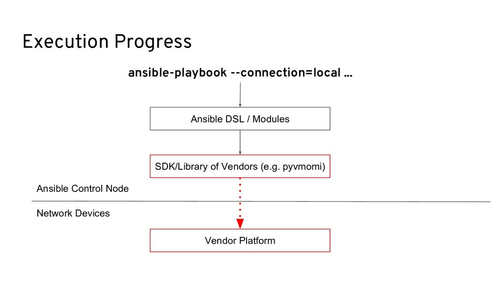 Execution Progress ansible-playbook --connectio...