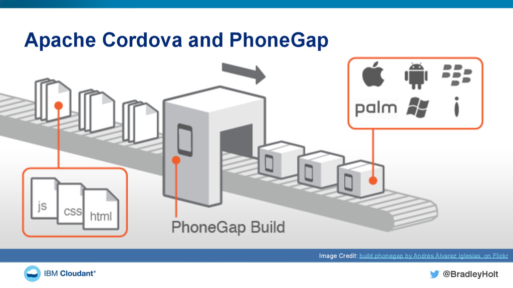 @BradleyHolt! Apache Cordova and PhoneGap Image...