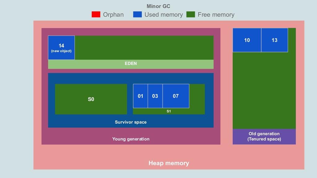 Minor GC Heap memory Young generation Old gener...