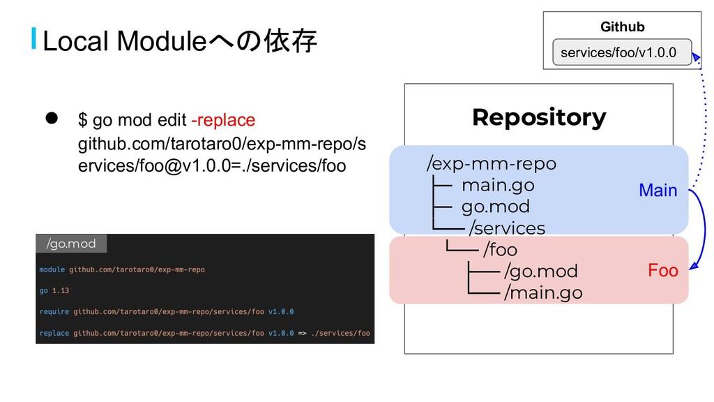 ● $ go mod edit -replace github.com/tarotaro0/e...