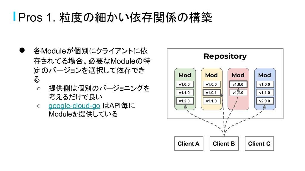 ● 各Moduleが個別にクライアントに依 存されてる場合、必要なModuleの特 定のバージ...