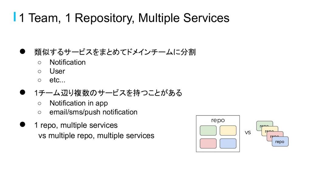 ● 類似するサービスをまとめてドメインチームに分割 ○ Notification ○ User...