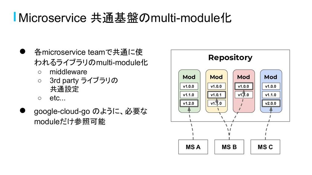 Microservice 共通基盤のmulti-module化 ● 各microservice...