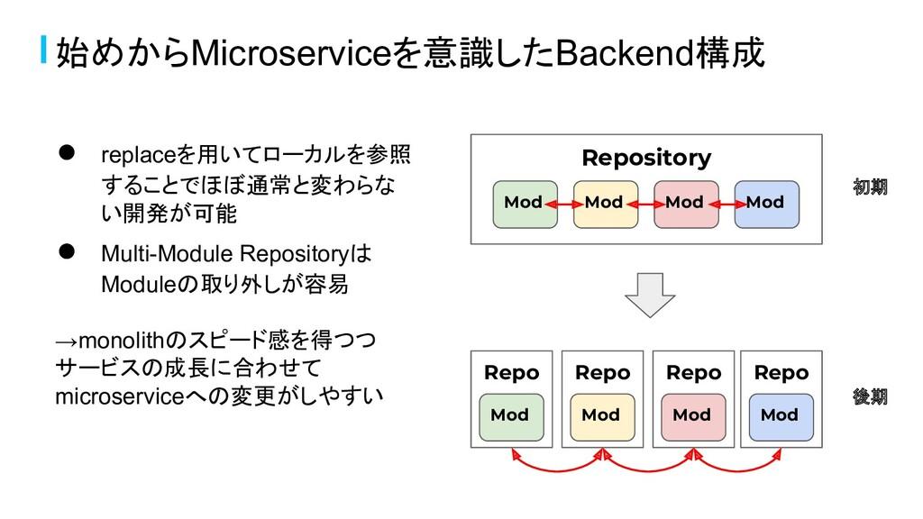 始めからMicroserviceを意識したBackend構成 ● replaceを用いてローカ...