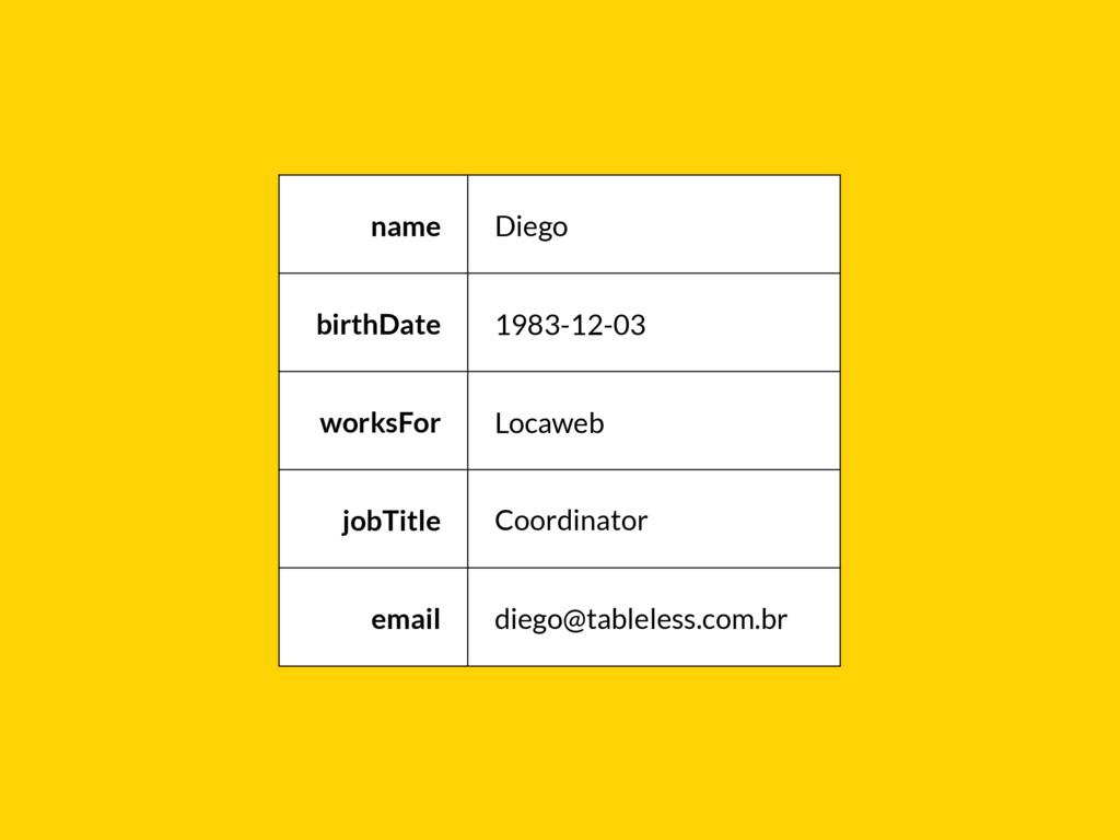 name Diego birthDate 1983-12-03 worksFor Locawe...
