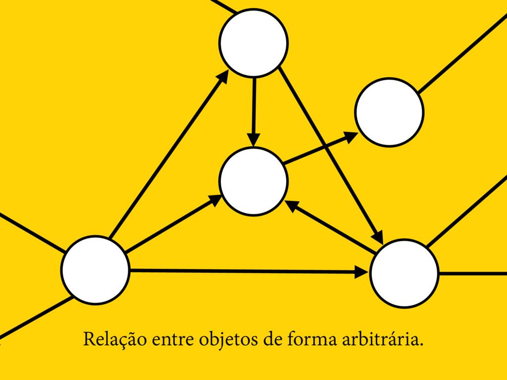 Relação entre objetos de forma arbitrária.