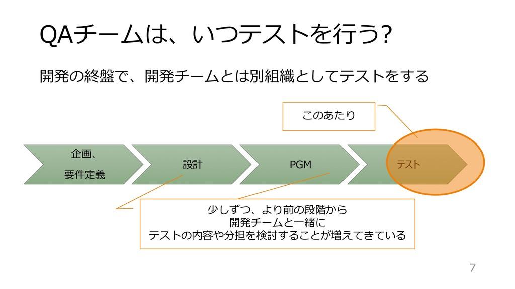 企画、 要件定義 設計 PGM テスト QAチームは、いつテストを⾏う? 少しずつ、より前の段...