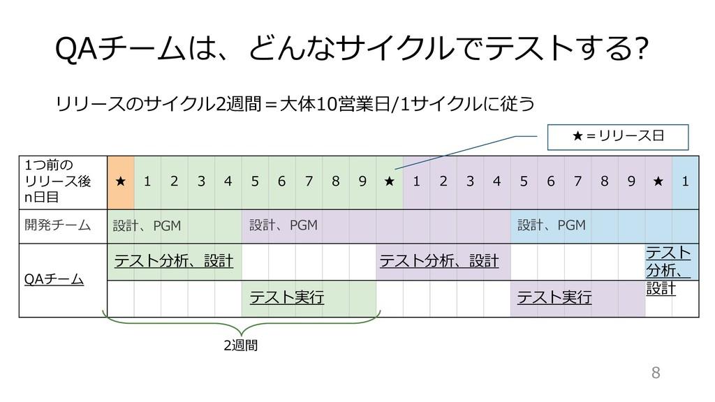 リリースのサイクル2週間=⼤体10営業⽇/1サイクルに従う QAチームは、どんなサイクルでテス...