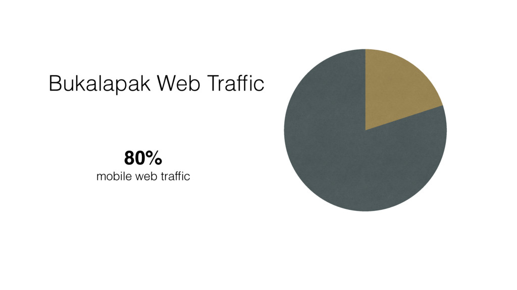 Bukalapak Web Traffic 80% mobile web traffic