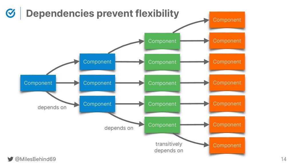 @ MilesBehind69 14 Dependencies prevent flexibi...
