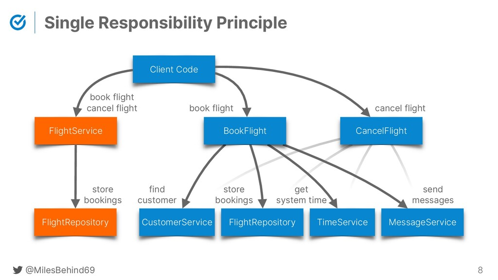 @ MilesBehind69 8 Single Responsibility Princip...