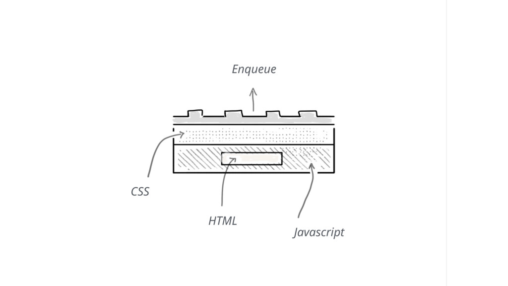 Enqueue Javascript CSS HTML