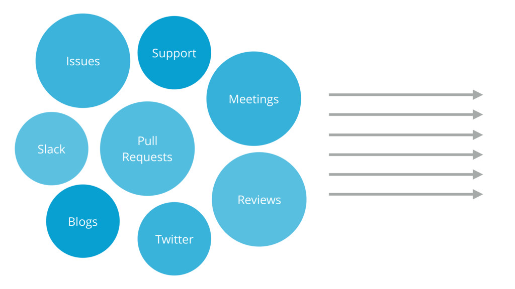Issues Support Blogs Pull  Requests Meetings T...