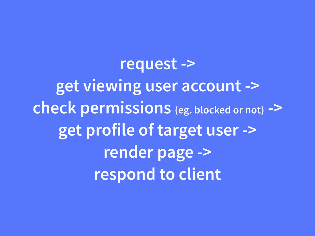 request -> get viewing user account -> check pe...