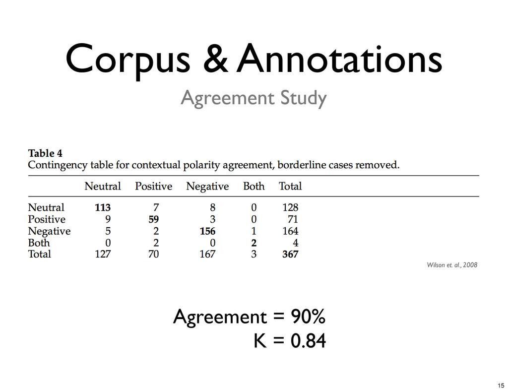 Corpus & Annotations Agreement = 90% K = 0.84 W...