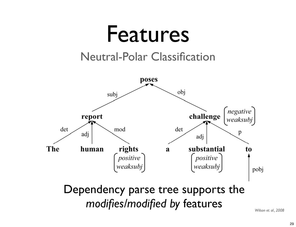 Features Neutral-Polar Classification Dependency...