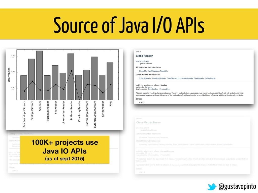 Source of Java I/O APIs 100K+ projects use Java...
