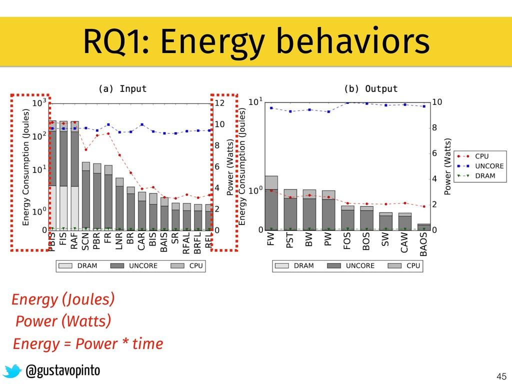 45 RQ1: Energy behaviors @gustavopinto Energy (...